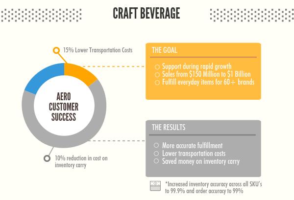 Aero_Fulfillment_Service_Craft_Beer_(1)