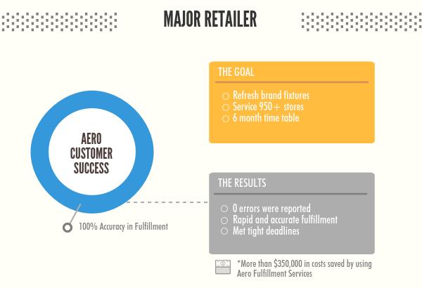 Aero_Fulfillment_Services_Retail_(1)